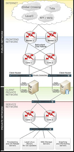 Fully redundant network overview